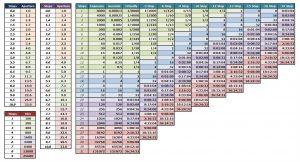 Tabella 1: Calcolo tempi di scatto per diversi valori di f/stop - Filtri A Densità Neutra