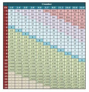 Tabella 2: Relazione tempi e diaframmi - Filtri A Densità Neutra