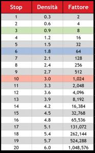 Tabella 3: Densità dei vari filtri - Filtri A Densità Neutra